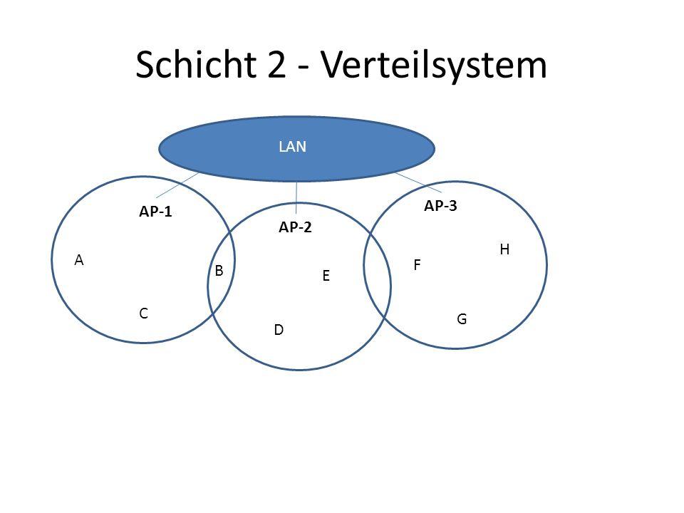 Schicht 2 - Verteilsystem AP-1 AP-2 AP-3 A B C D E F G H LAN