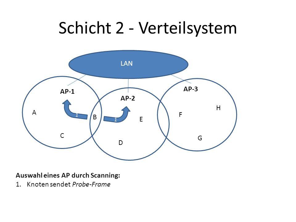 Schicht 2 - Verteilsystem AP-1 AP-2 AP-3 A B C D E F G H LAN 1 1 Auswahl eines AP durch Scanning: 1.Knoten sendet Probe-Frame