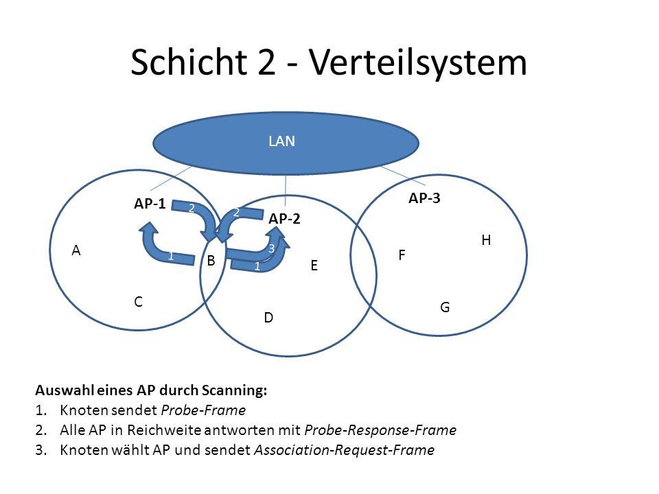Schicht 2 - Verteilsystem AP-1 AP-2 AP-3 A B C D E F G H LAN 1 2 2 1 3 Auswahl eines AP durch Scanning: 1.Knoten sendet Probe-Frame 2.Alle AP in Reichweite antworten mit Probe-Response-Frame 3.Knoten wählt AP und sendet Association-Request-Frame