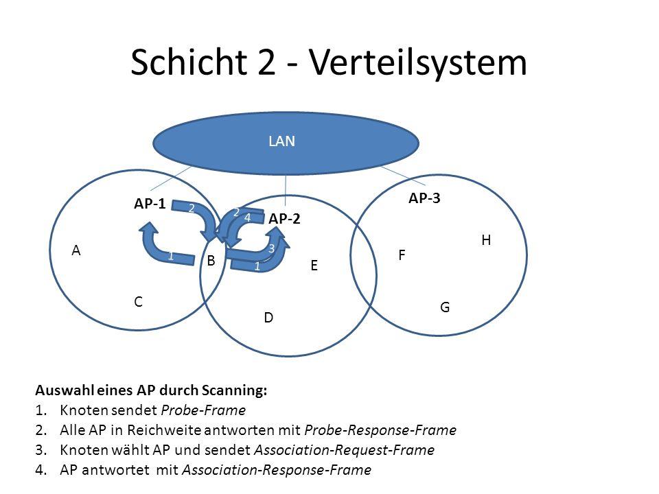 Schicht 2 - Verteilsystem AP-1 AP-2 AP-3 A B C D E F G H LAN Auswahl eines AP durch Scanning: 1.Knoten sendet Probe-Frame 2.Alle AP in Reichweite antworten mit Probe-Response-Frame 3.Knoten wählt AP und sendet Association-Request-Frame 4.AP antwortet mit Association-Response-Frame 1 2 2 1 3 4
