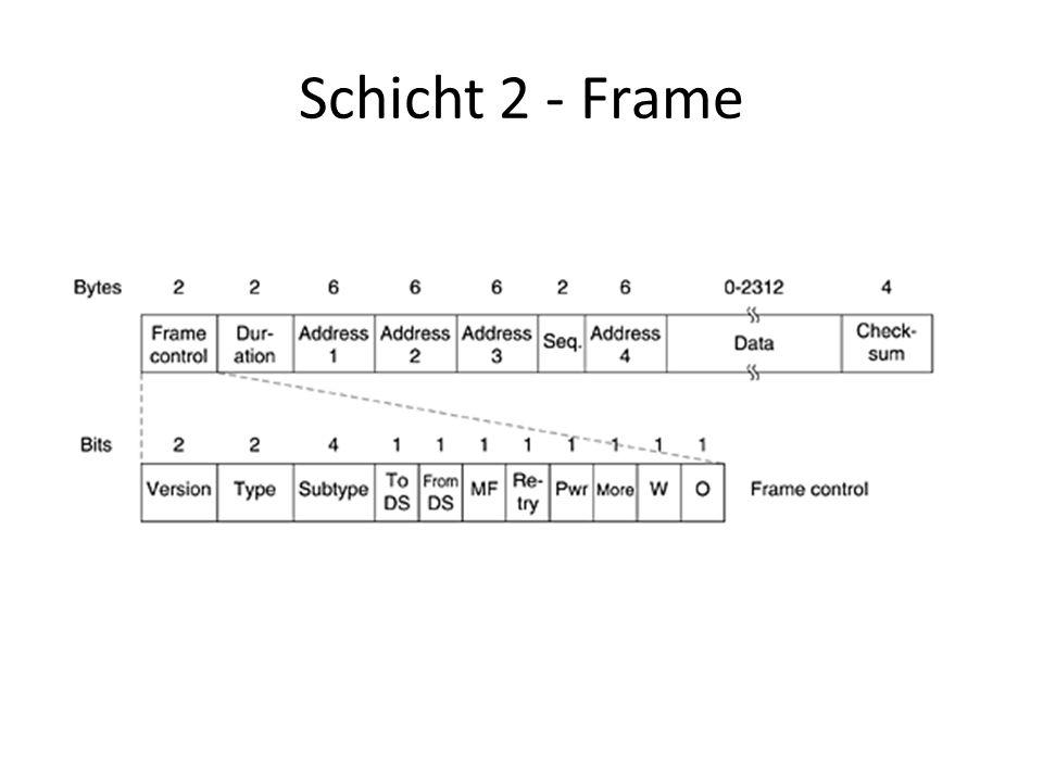 Schicht 2 - Frame