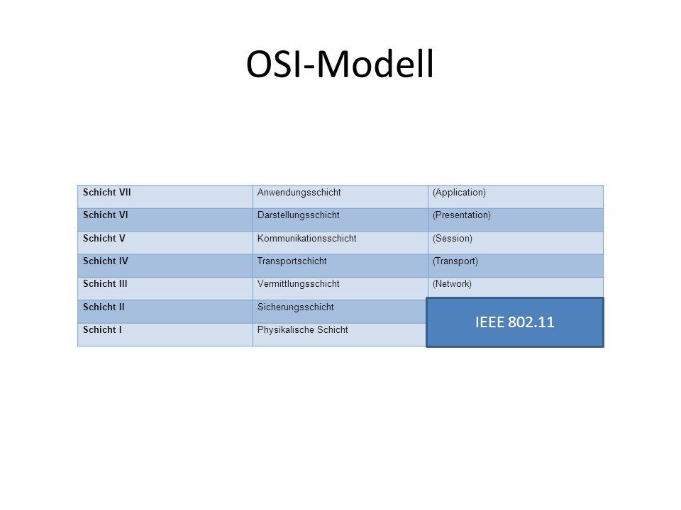 OSI-Modell Schicht VIIAnwendungsschicht(Application) Schicht VIDarstellungsschicht(Presentation) Schicht VKommunikationsschicht(Session) Schicht IVTransportschicht(Transport) Schicht IIIVermittlungsschicht(Network) Schicht IISicherungsschicht(Data Link) Schicht IPhysikalische Schicht(Physical) IEEE 802.11