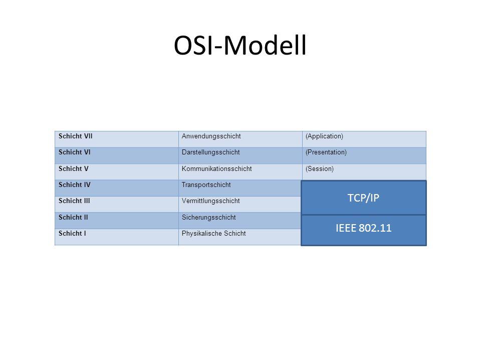 OSI-Modell Schicht VIIAnwendungsschicht(Application) Schicht VIDarstellungsschicht(Presentation) Schicht VKommunikationsschicht(Session) Schicht IVTransportschicht(Transport) Schicht IIIVermittlungsschicht(Network) Schicht IISicherungsschicht(Data Link) Schicht IPhysikalische Schicht(Physical) IEEE 802.11 TCP/IP