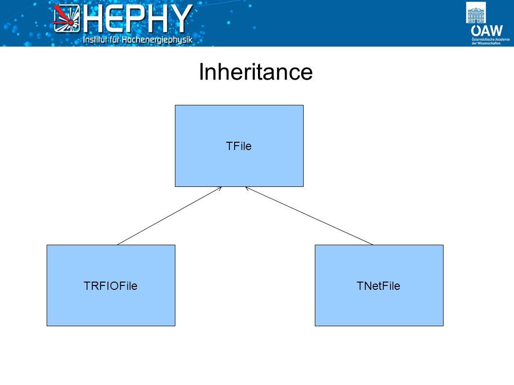 Inheritance TFile TRFIOFileTNetFile