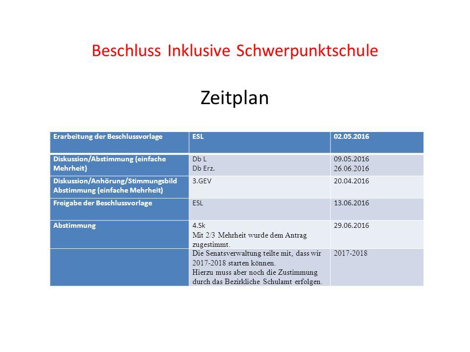 Beschluss Inklusive Schwerpunktschule Zeitplan Erarbeitung der BeschlussvorlageESL02.05.2016 Diskussion/Abstimmung (einfache Mehrheit) Db L Db Erz.