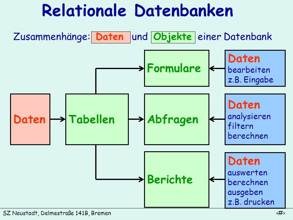 SZ Neustadt, Delmestraße 141B, Bremen 5 Relationale Datenbanken Grundlegende Begriffe: Datenintegrität - Datenkonsistenz: Einheitliche Daten zum selben Sachverhalt Beispiel:Die Adresse einer Person kann in verschiedenen Tabellen enthalten sein.