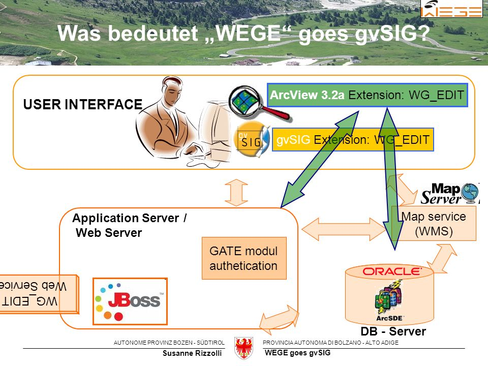 "AUTONOME PROVINZ BOZEN - SÜDTIROLPROVINCIA AUTONOMA DI BOLZANO - ALTO ADIGE Susanne Rizzolli WEGE goes gvSIG GATE modul authetication WG_EDIT Web Services Map service (WMS) DB - Server Application Server / Web Server gvSIG Extension: WG_EDIT USER INTERFACE Was bedeutet ""WEGE goes gvSIG."