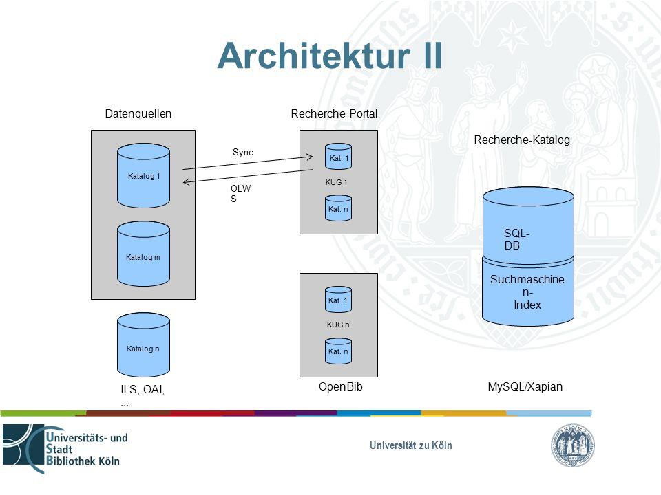 Universität zu Köln KUG n Architektur II Katalog 1 Katalog n DatenquellenRecherche-Portal KUG 1 Suchmaschine n- Index Recherche-Katalog SQL- DB ILS, OAI,...