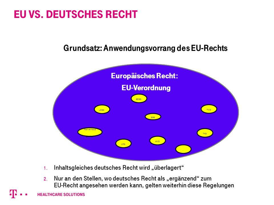 EU vs. Deutsches Recht Deutsches Recht Krankenhaus- gesetze LDSG TMG BDSG SGB TKG AMG MPG PsychKG … Grundsatz: Anwendungsvorrang des EU-Rechts Europäi