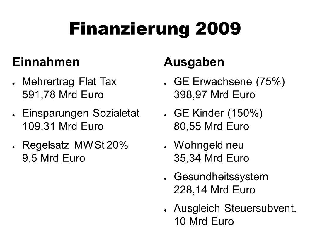 Finanzierung 2009 Einnahmen ● Mehrertrag Flat Tax 591,78 Mrd Euro ● Einsparungen Sozialetat 109,31 Mrd Euro ● Regelsatz MWSt 20% 9,5 Mrd Euro Ausgaben