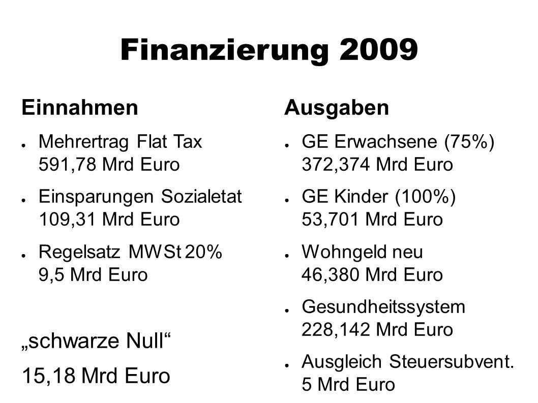 "Finanzierung 2009 Einnahmen ● Mehrertrag Flat Tax 591,78 Mrd Euro ● Einsparungen Sozialetat 109,31 Mrd Euro ● Regelsatz MWSt 20% 9,5 Mrd Euro ""schwarz"