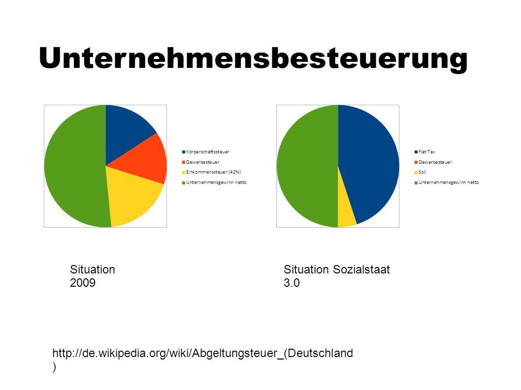 Unternehmensbesteuerung Situation 2009 Situation Sozialstaat 3.0 http://de.wikipedia.org/wiki/Abgeltungsteuer_(Deutschland )