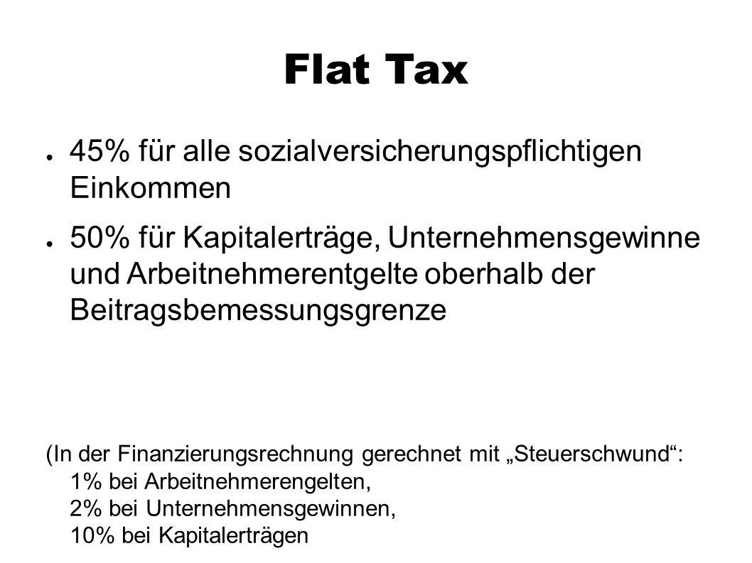 Flat Tax ● 45% für alle sozialversicherungspflichtigen Einkommen ● 50% für Kapitalerträge, Unternehmensgewinne und Arbeitnehmerentgelte oberhalb der B