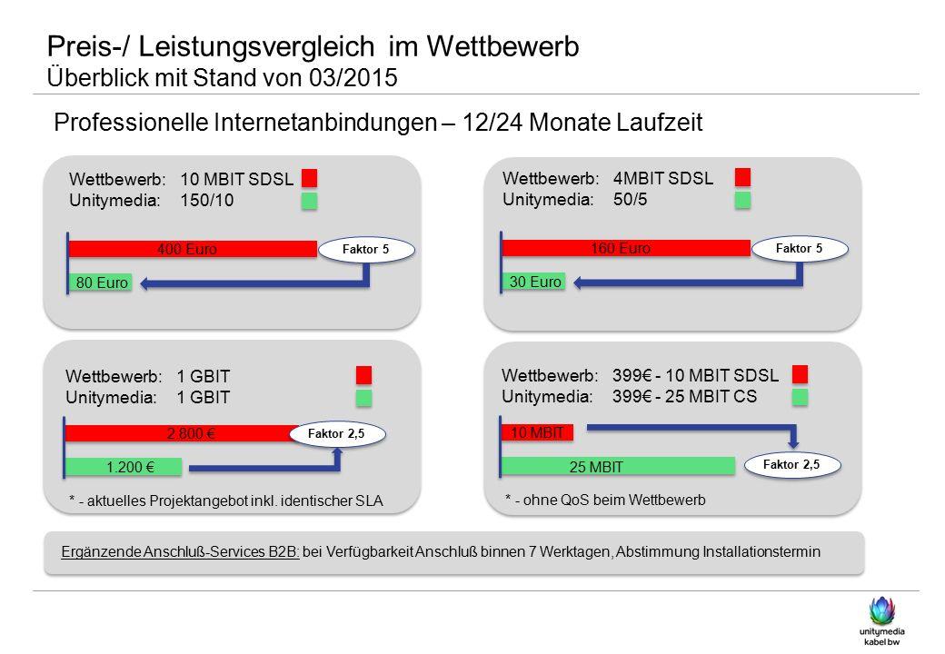 Preis-/ Leistungsvergleich im Wettbewerb Überblick mit Stand von 03/2015 Professionelle Internetanbindungen – 12/24 Monate Laufzeit 160 Euro Faktor 5 30 Euro Wettbewerb:4MBIT SDSL Unitymedia: 50/5 Faktor 2,5 10 MBIT Wettbewerb:399€ - 10 MBIT SDSL Unitymedia: 399€ - 25 MBIT CS 25 MBIT * - ohne QoS beim Wettbewerb Faktor 2,5 2.800 € Wettbewerb:1 GBIT Unitymedia: 1 GBIT 1.200 € * - aktuelles Projektangebot inkl.