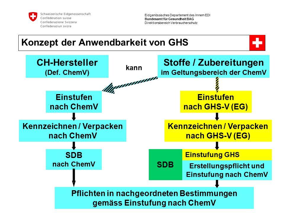 Eidgenössisches Departement des Innern EDI Bundesamt für Gesundheit BAG Direktionsbereich Verbraucherschutz Konzept der Anwendbarkeit von GHS CH-Hersteller (Def.