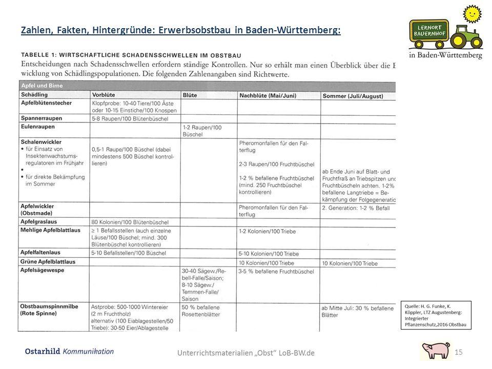 15 Zahlen, Fakten, Hintergründe: Erwerbsobstbau in Baden-Württemberg: Abwehr von Krankheiten und Schädlingen: Schadschwellenprinzip Quelle: Bernhard R