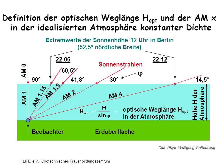 Definition der optischen Weglänge H opt und der AM x in der idealisierten Atmosphäre konstanter Dichte  Extremwerte der Sonnenhöhe 12 Uhr in Berlin (52,5° nördliche Breite) 22.1222.06 BeobachterErdoberfläche AM 0 AM 1 AM 1,15 AM 1,5 AM 2 AM 4 90° 60,5° 41,8°30°14,5° optische Weglänge H opt in der Atmosphäre Höhe H der Atmosphäre Sonnenstrahlen Dipl.