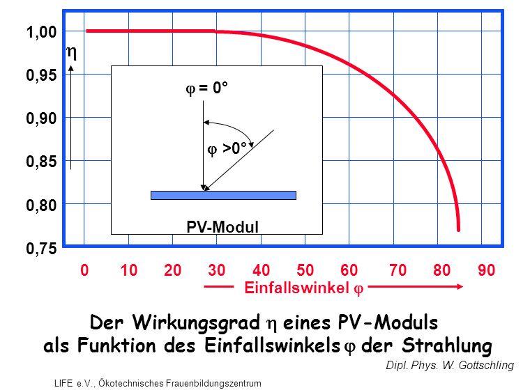 Einfallswinkel  0102030405060708090 1,00 0,90 0,80 0,95 0,85 0,75  = 0°  >0° PV-Modul Der Wirkungsgrad  eines PV-Moduls als Funktion des Einfallswinkels  der Strahlung Dipl.