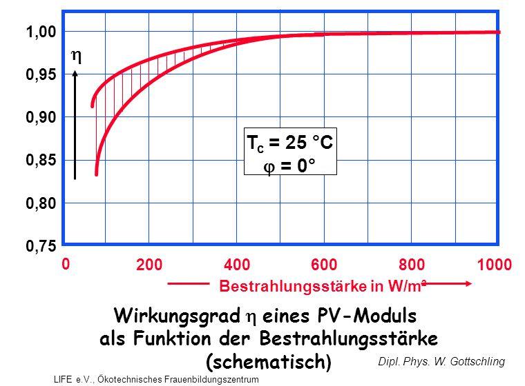 2004006008001000 0 1,00 0,90 0,80 0,95 0,85 0,75 Bestrahlungsstärke in W/m²  T c = 25 °C  = 0° Wirkungsgrad  eines PV-Moduls als Funktion der Bestrahlungsstärke (schematisch ) Dipl.