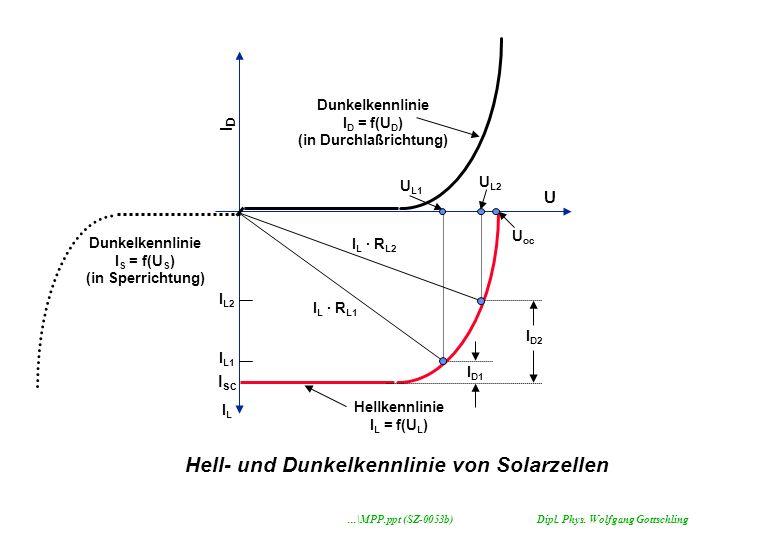 U oc U IDID I sc I L · R L2 I D2 I D1 U L2 U L1 I L · R L1 ILIL I L2 I L1 Dunkelkennlinie I D = f(U D ) (in Durchlaßrichtung) Hellkennlinie I L = f(U L ) Hell- und Dunkelkennlinie von Solarzellen Dunkelkennlinie I S = f(U S ) (in Sperrichtung)...\MPP.ppt (SZ-0053b)Dipl.