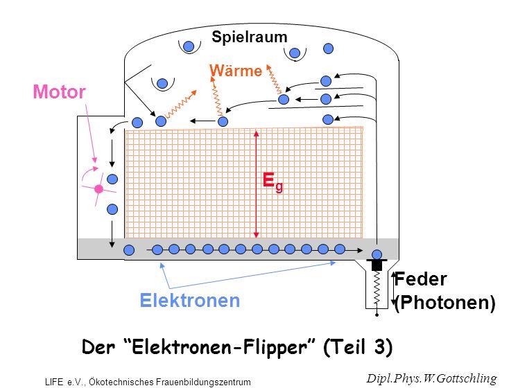 Wärme EgEg Elektronen Feder (Photonen) Der Elektronen-Flipper (Teil 3) Motor Spielraum Dipl.Phys.W.Gottschling LIFE e.V., Ökotechnisches Frauenbildungszentrum