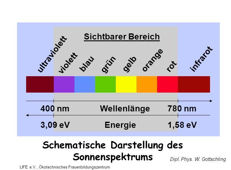 ultraviolett violett blau grün gelb orange rot infrarot 400 nm780 nmWellenlänge 1,58 eV3,09 eVEnergie Sichtbarer Bereich Dipl.