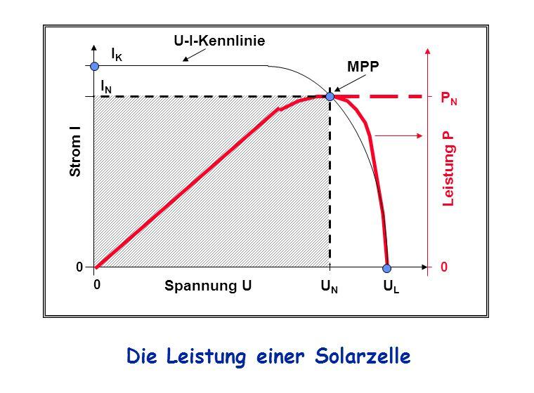 IKIK ININ UNUN ULUL Spannung U Strom I Leistung P MPP PNPN Die Leistung einer Solarzelle 0 0 U-I-Kennlinie 0