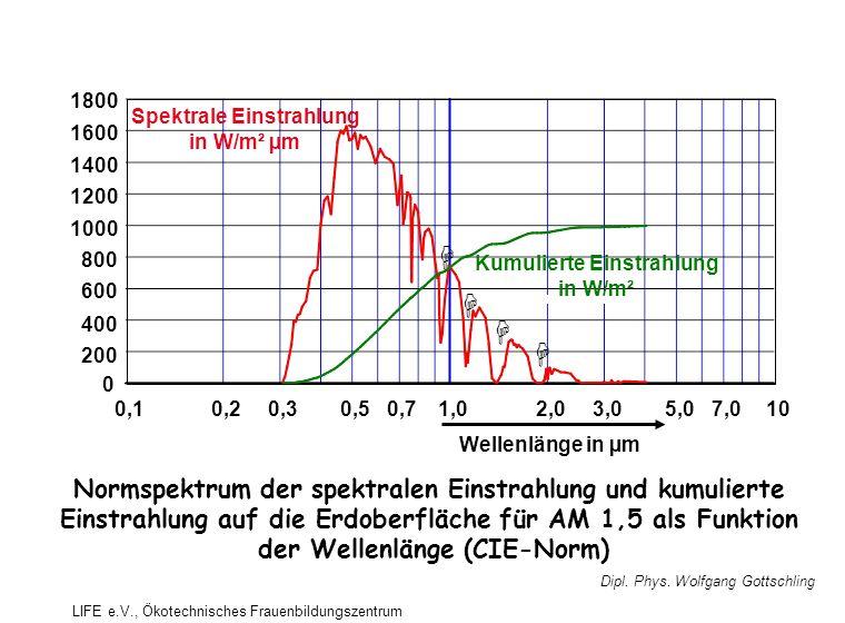 Spektrale Einstrahlung in W/m² µm Wellenlänge in µm 0,10,20,30,50,71,02,03,05,07,010 Kumulierte Einstrahlung in W/m² 0 200 400 600 800 1000 1200 1400 1600 1800 Normspektrum der spektralen Einstrahlung und kumulierte Einstrahlung auf die Erdoberfläche für AM 1,5 als Funktion der Wellenlänge (CIE-Norm) Dipl.