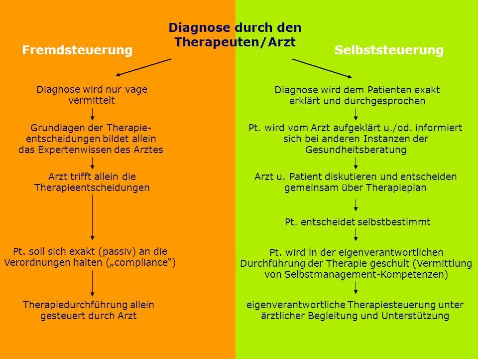 Folie 12 TU Dresden, 14.6.2012Gesundheitspsychologie 1. Begriffsklärung Fremdsteuerung Selbststeuerung Diagnose durch den Therapeuten/Arzt Diagnose wi