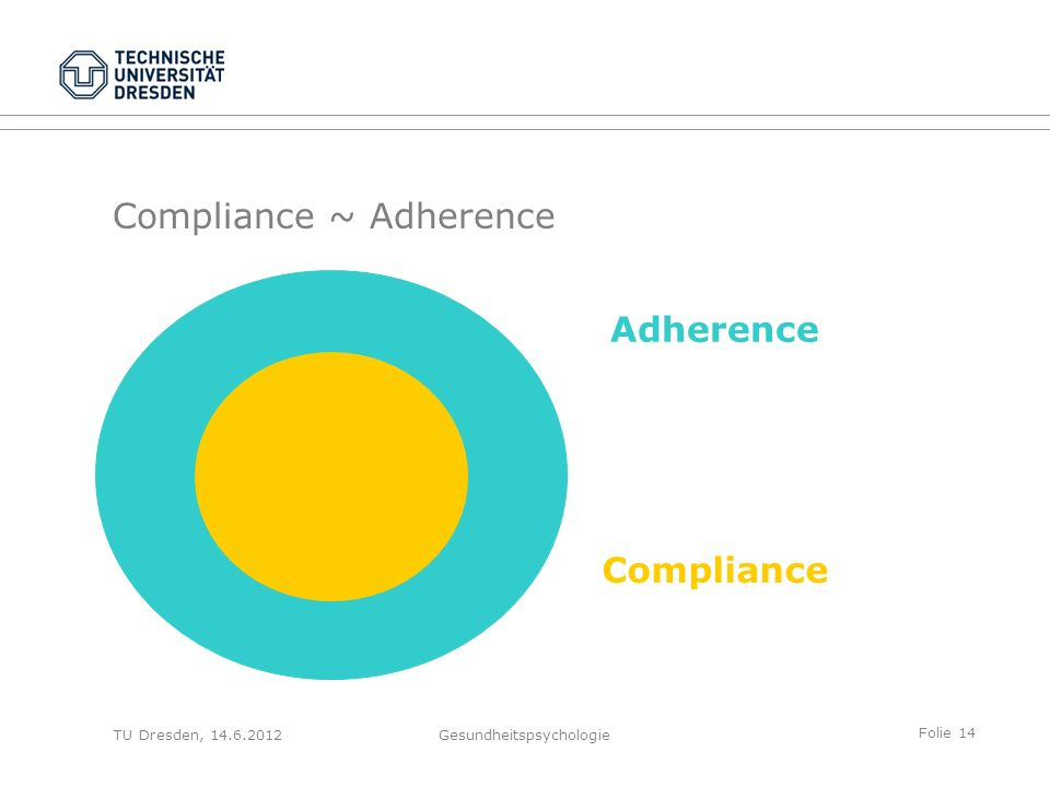 Folie 14 Compliance ~ Adherence TU Dresden, 14.6.2012Gesundheitspsychologie Adherence Compliance