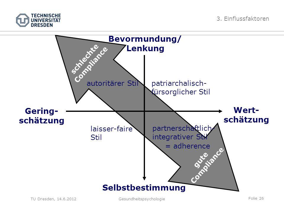 Folie 26 TU Dresden, 14.6.2012Gesundheitspsychologie schlechte Compliance gute Compliance Bevormundung/ Lenkung Gering- schätzung Selbstbestimmung Wer