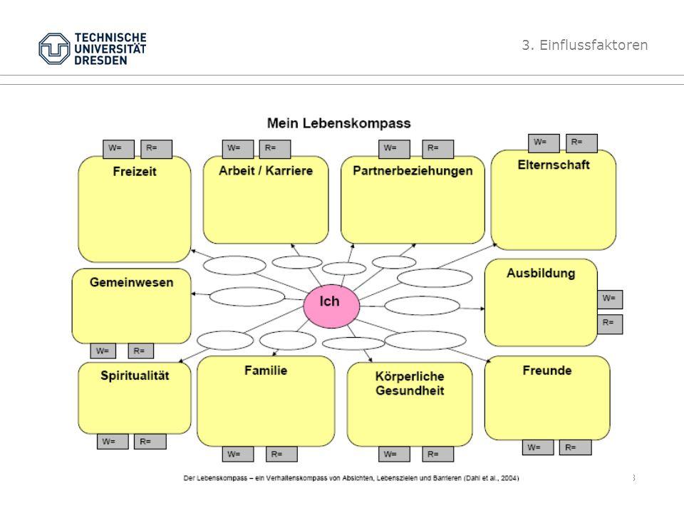 Folie 38 TU Dresden, 14.6.2012Gesundheitspsychologie W= 3. Einflussfaktoren