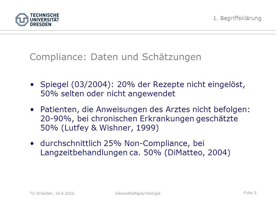 Folie 5 TU Dresden, 14.6.2012Gesundheitspsychologie Compliance: Daten und Schätzungen Spiegel (03/2004): 20% der Rezepte nicht eingelöst, 50% selten oder nicht angewendet Patienten, die Anweisungen des Arztes nicht befolgen: 20-90%, bei chronischen Erkrankungen geschätzte 50% (Lutfey & Wishner, 1999) durchschnittlich 25% Non-Compliance, bei Langzeitbehandlungen ca.
