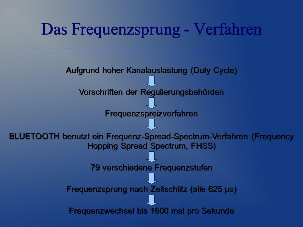 Das Frequenzsprung - Verfahren Aufgrund hoher Kanalauslastung (Duty Cycle) Vorschriften der Regulierungsbehörden Frequenzspreizverfahren Frequenzwechsel bis 1600 mal pro Sekunde Frequenzsprung nach Zeitschlitz (alle 625 µs) BLUETOOTH benutzt ein Frequenz-Spread-Spectrum-Verfahren (Frequency Hopping Spread Spectrum, FHSS) 79 verschiedene Frequenzstufen