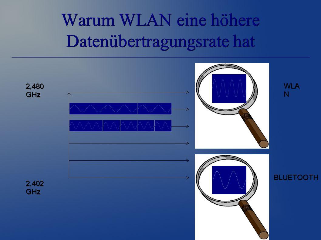 Warum WLAN eine höhere Datenübertragungsrate hat 2,480 GHz 2,402 GHz BLUETOOTH WLA N