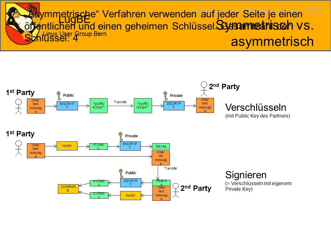 """LugBE Linux User Group Bern Symmetrisch vs. asymmetrisch """"Asymmetrische"""" Verfahren verwenden auf jeder Seite je einen öffentlichen und einen geheimen"""