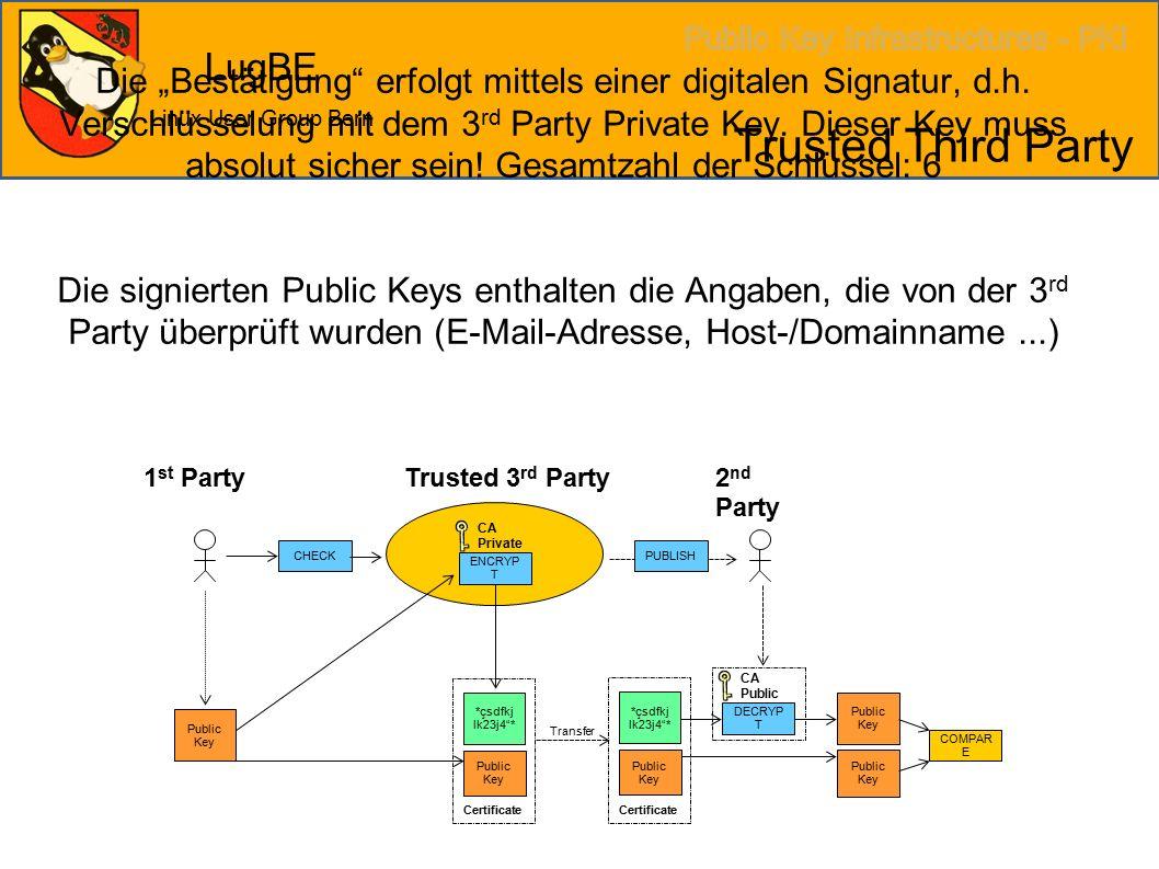 """LugBE Linux User Group Bern Trusted Third Party Die """"Bestätigung erfolgt mittels einer digitalen Signatur, d.h."""