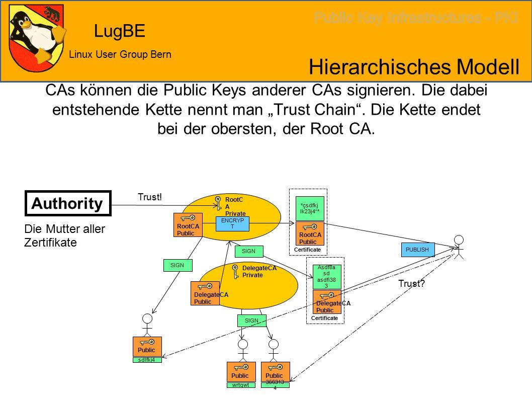 LugBE Linux User Group Bern Hierarchisches Modell CAs können die Public Keys anderer CAs signieren.