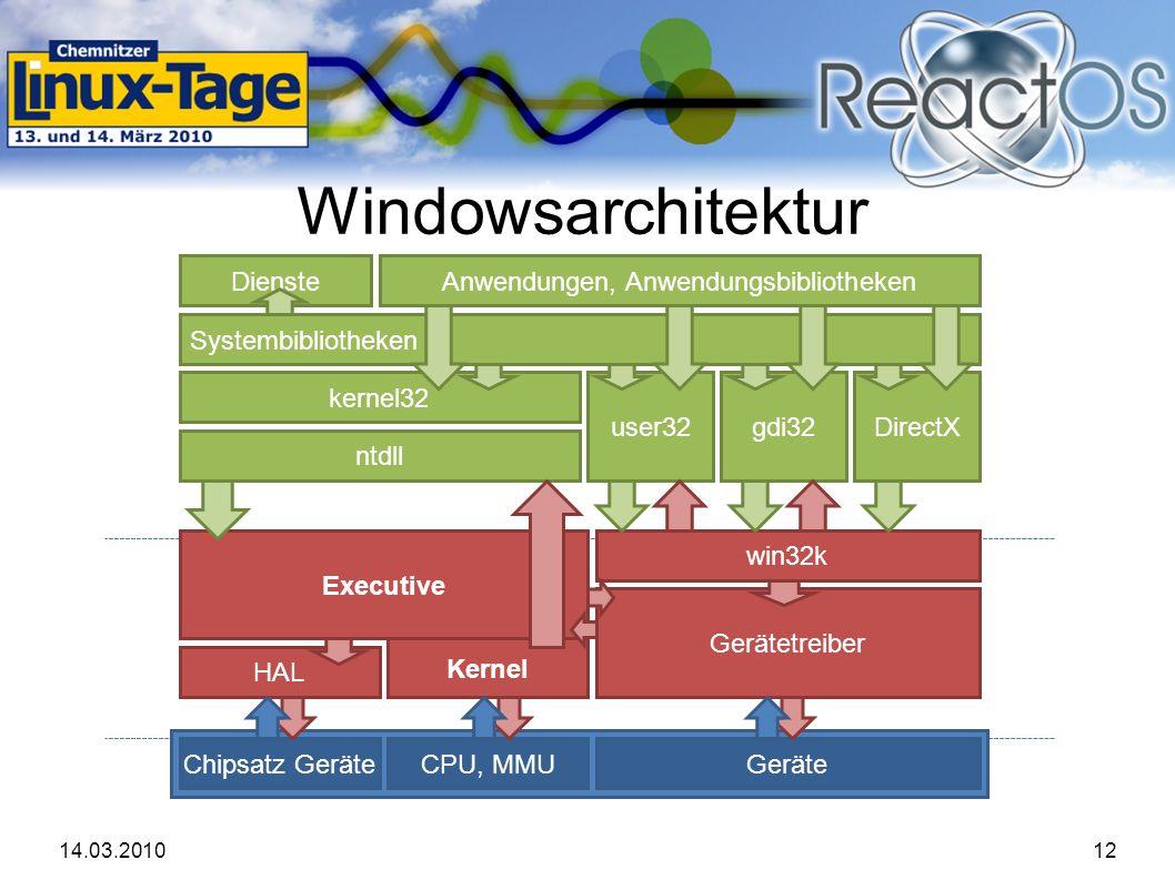 14.03.201012 Windowsarchitektur Kernel Executive HAL ntdll kernel32 gdi32user32 Systembibliotheken Dienste DirectX Gerätetreiber win32k Anwendungen, Anwendungsbibliotheken Chipsatz GeräteCPU, MMUGeräte