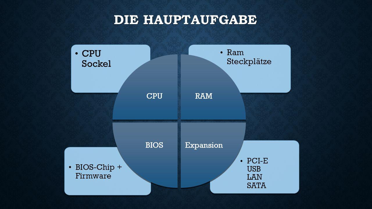 DIE HAUPTAUFGABE PCI-E USB LAN SATA BIOS-Chip + Firmware Ram Steckplätze CPU Sockel CPU RAM Expansion BIOS