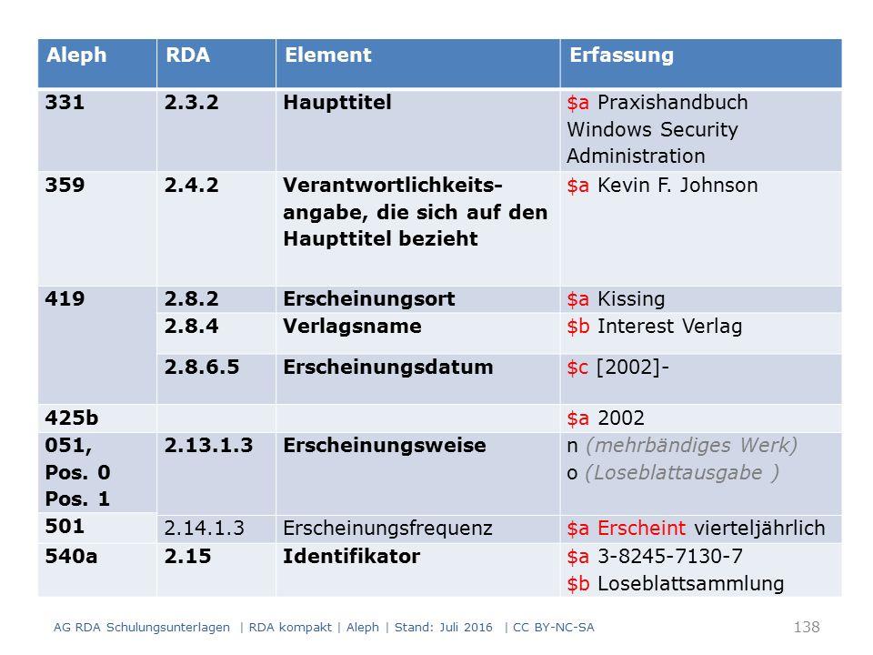 138 AlephRDAElementErfassung 331 2.3.2Haupttitel $a Praxishandbuch Windows Security Administration 359 2.4.2 Verantwortlichkeits- angabe, die sich auf den Haupttitel bezieht $a Kevin F.
