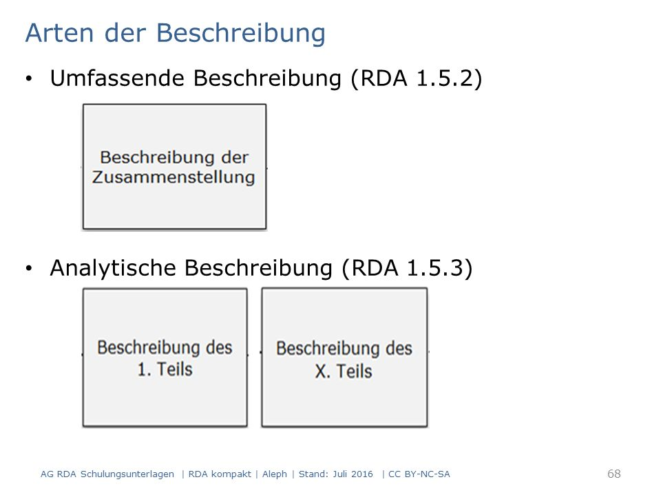 Arten der Beschreibung Umfassende Beschreibung (RDA 1.5.2) Analytische Beschreibung (RDA 1.5.3) 68 AG RDA Schulungsunterlagen | RDA kompakt | Aleph |