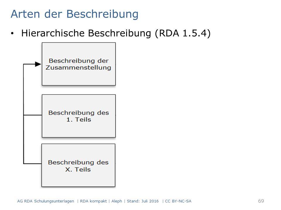 Arten der Beschreibung Hierarchische Beschreibung (RDA 1.5.4) 69 AG RDA Schulungsunterlagen | RDA kompakt | Aleph | Stand: Juli 2016 | CC BY-NC-SA