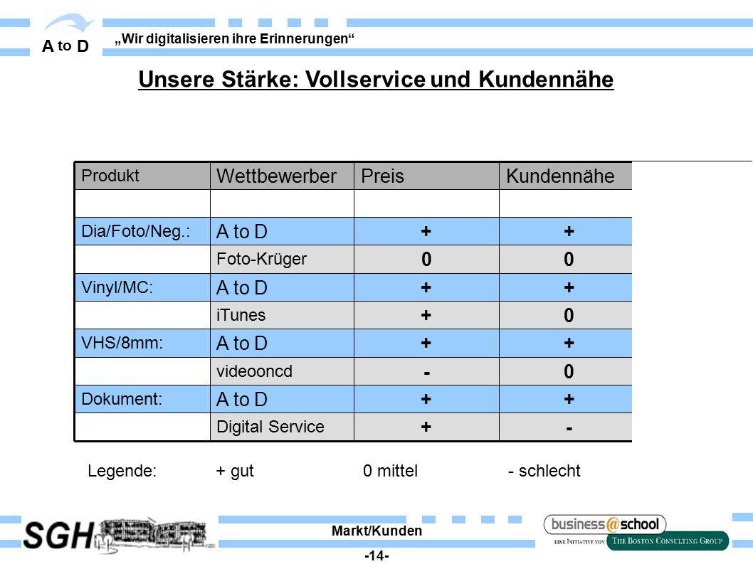 """A to D """"Wir digitalisieren ihre Erinnerungen"""" KundennähePreisWettbewerber Produkt -+ Digital Service 0- videooncd 0+ iTunes ++A to D Vinyl/MC: ++A to"""