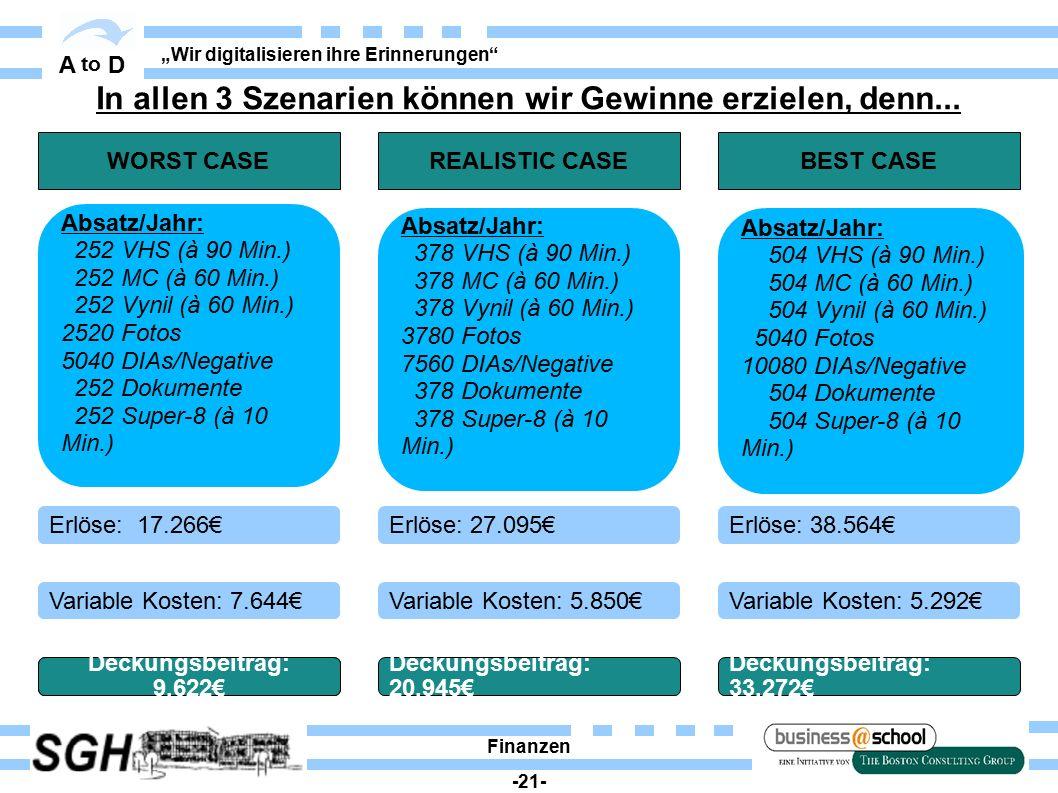 """A to D """"Wir digitalisieren ihre Erinnerungen"""" Finanzen -21- REALISTIC CASE Erlöse: 27.095€ Variable Kosten: 5.850€ Deckungsbeitrag: 20.945€ BEST CASE"""