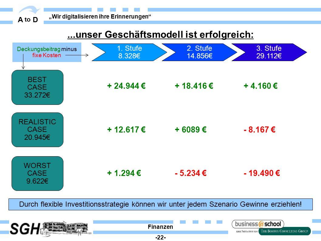 """A to D """"Wir digitalisieren ihre Erinnerungen Finanzen -22- REALISTIC CASE 20.945€ BEST CASE 33.272€ WORST CASE 9.622€ Durch flexible Investitionsstrategie können wir unter jedem Szenario Gewinne erziehlen."""