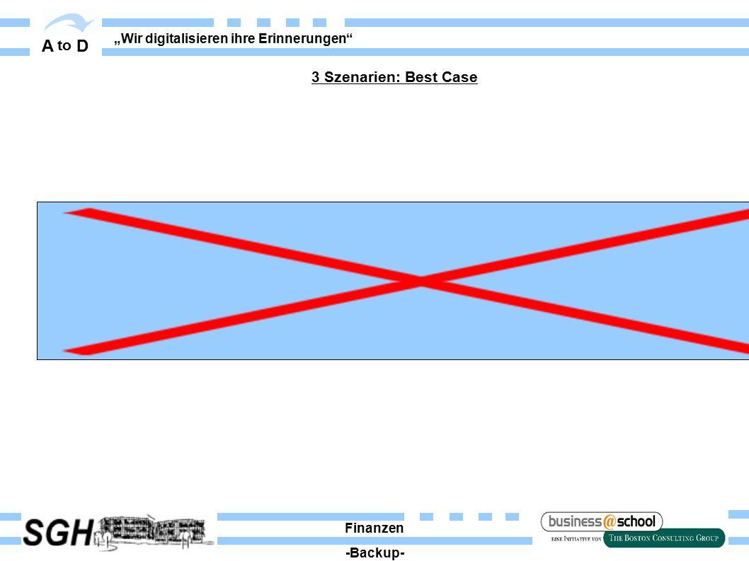 """A to D """"Wir digitalisieren ihre Erinnerungen 3 Szenarien: Best Case Finanzen -Backup-"""
