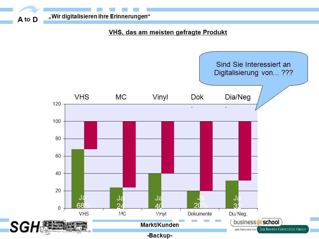 """A to D """"Wir digitalisieren ihre Erinnerungen"""" VHS, das am meisten gefragte Produkt Ja 68% Ja 20% Markt/Kunden -Backup- Sind Sie Interessiert an Digita"""
