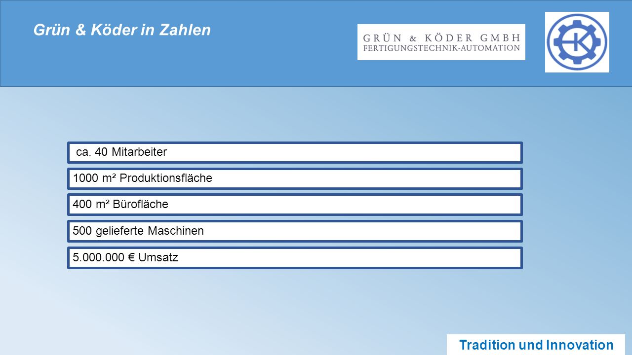 Tradition und Innovation Grün & Köder in Zahlen ca.