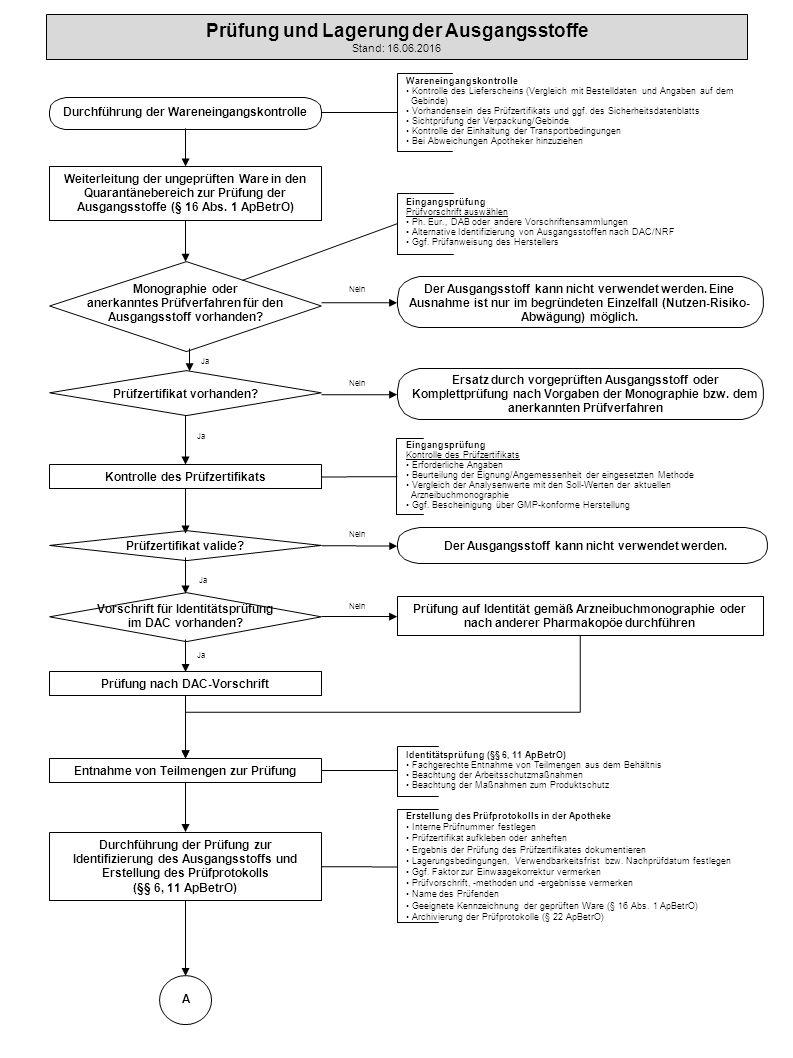 Durchführung der Wareneingangskontrolle Weiterleitung der ungeprüften Ware in den Quarantänebereich zur Prüfung der Ausgangsstoffe (§ 16 Abs.